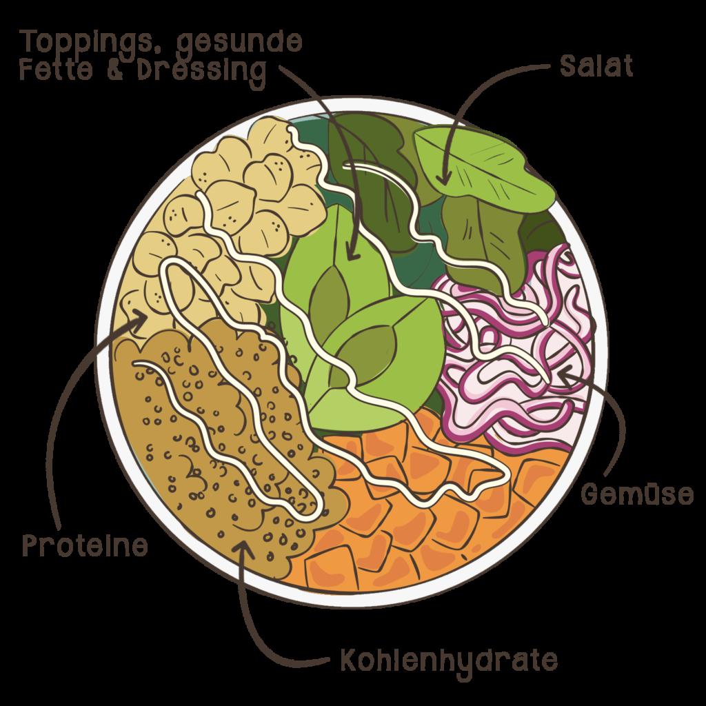 Graphische Darstellung einer Bowl mit verschiedenen Bestandteilen
